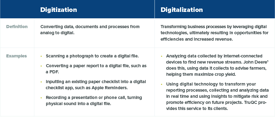 digitization vs. digitalization