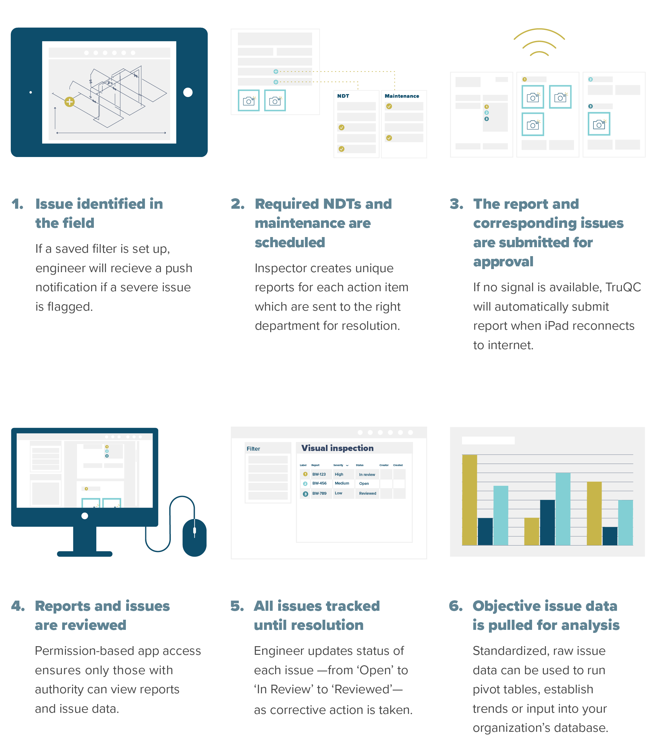 Lifecycle of an issue: From identification to resolution
